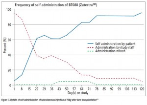 Figure 3. Uptake of self administration of subcutaneous injection of HBIg after liver transplantation[15]