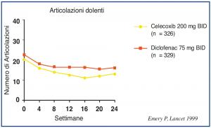 Figura 1. Diclofenac presenta efficacia sovrapponibile a celecoxib.© Elsevier Ltd., riprodotta con permesso.