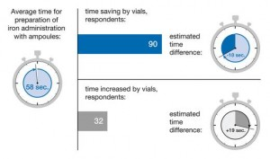 Figure 2. Mean anticipated time for preparation of vials vs ampoules.
