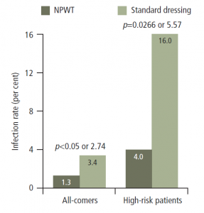 Figure 1. The very high infection rate for high-risk patients can be reduced by using NPWT.9,10 Courtesy of Dr Onnen Grauhan