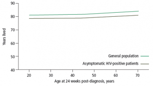 Figure 1: Median life expectancy of 4174 treated HIV-positive patients compared with age- and sex-matched individuals from the general population (ATHENA study, 1998–2007).10 Adapted from van Sigham AI, et al. AIDS 2010