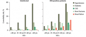 Figure 2: Prevalence of non-infectious comorbidities in a cohort of 2854 HIV-positive patients and 8562 uninfected individuals by serostatus and age, 2009.19 HIV-positive patients are more susceptible to developing cardiovascular disease (CVD), bone fractures and renal failure than uninfected individuals. These comorbidities often develop earlier in HIV-positive patients.19 Adapted from Guaraldi G, et al. Clinicoecon Outcomes Res 2013