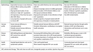 Table 1: HIV as a chronic disease.16 Adapted from Lancet 2013
