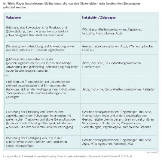 psoriasis term paper