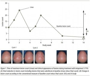 Figure 1. Time of maximum lesion count (Lmax) and clinical appearance of lesions during treatment with imiquimod 3.75%. (A) Total reduction in lesion count including lesions that were subclinical at baseline (Lmax minus final count). (B) Change in lesion count according to the conventional measure of baseline count minus final count. EOS, end of study