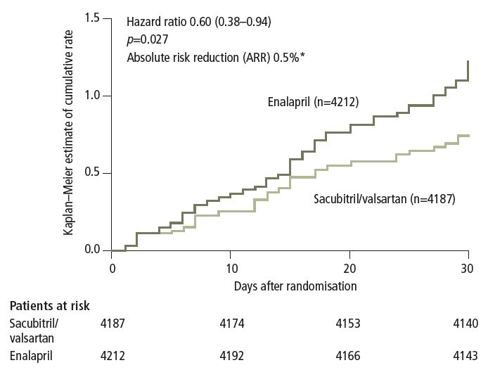 Figure 2. Kaplan–Meier estimate of the cumulative probability of a first hospitalisation for HF during the first 30 days after randomisation. The analysis at 30 days was prespecified and also represented the earliest time point at which the difference between the sacubitril/valsartan and enalapril groups was statistically significant.20 *ARR based on the number of first HF hospitalisation events up to day 30. Reproduced with permission from Packer M, McMurray JJ, Desai AS, et al. Circulation 2015;131:54–61. c 2014 American Heart Association, Inc