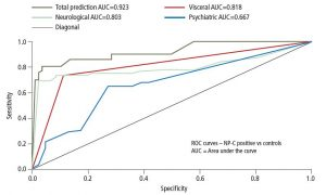 Figure 4. Receiver Operating Characteristic (ROC) curves for total risk prediction score and individual domain prediction