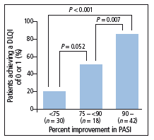 Higher PASI responses correlate with greater QOL benefits