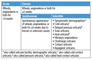 Classification of urticaria