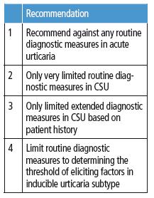 EAACI/GA2LEN/EDF/WAO diagnostic recommendations