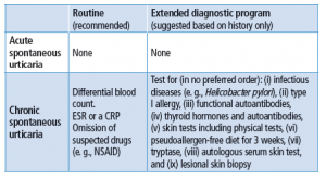 EAACI/GA2LEN/EDF/WAO diagnostic tests in spontaneous urticaria