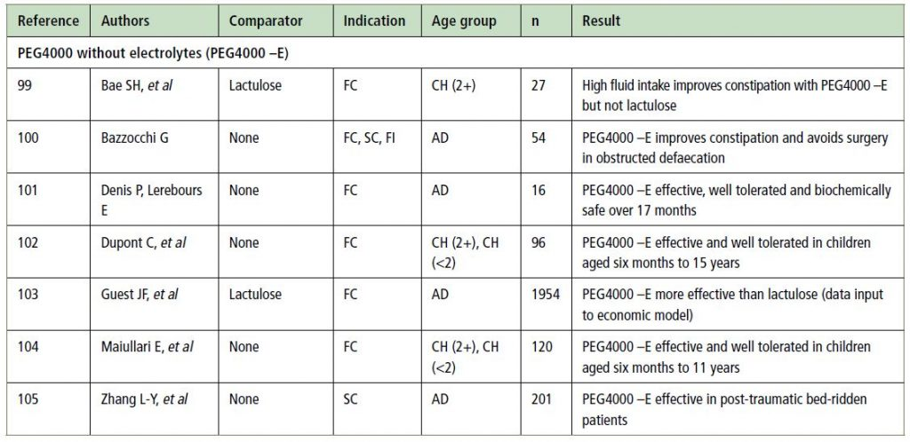 Table S2 (part 2). Characteristics and overall conclusions of non-randomised studies (notes as for Table 1)