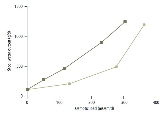 Figure 2: Influence of the osmotic load of PEG (squares) and lactulose (circles) on daily stool