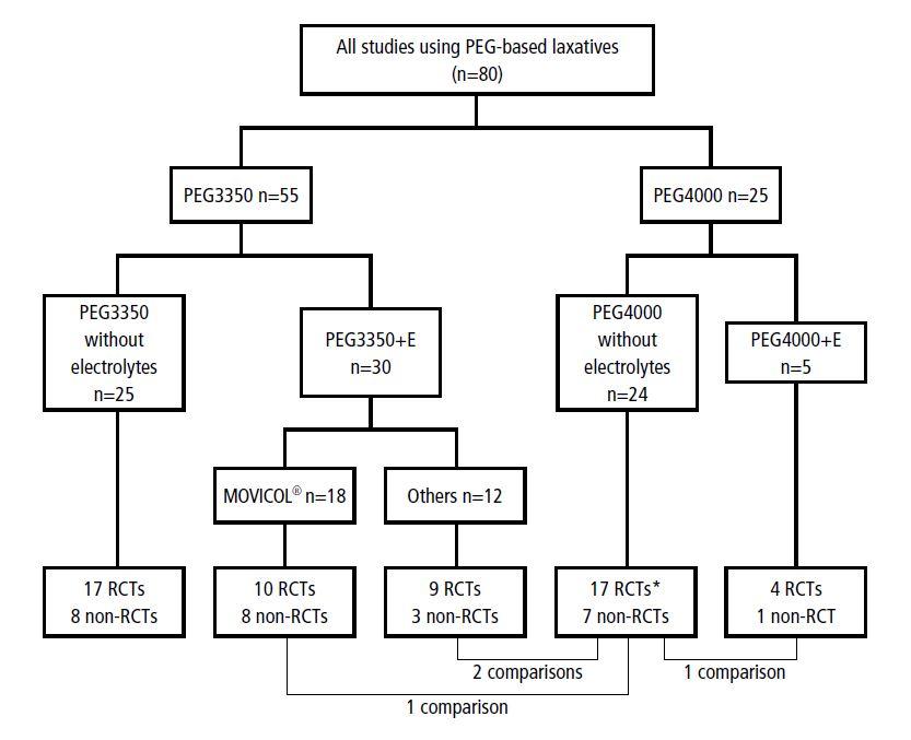 Figure 4. Identified studies: breakdown by PEG type.*Includes 4 RCTs evaluating PEG:PEG comparison