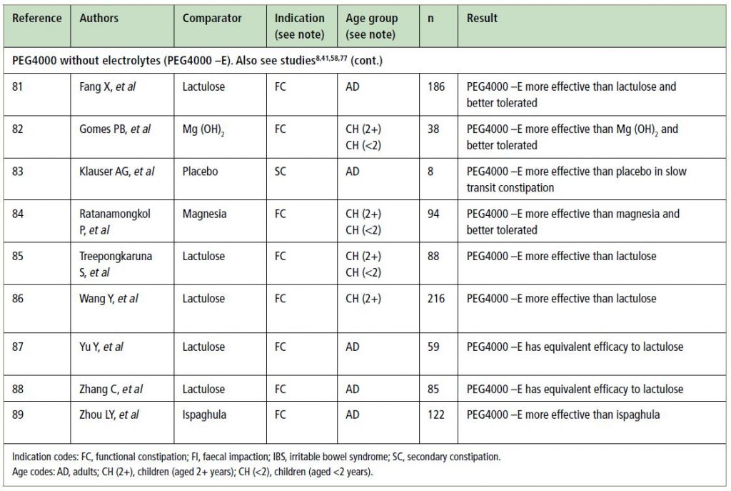 Table S1 (part 3). Characteristics and overall conclusions of RCTs