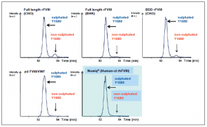 FVIII sulphation at tyrosine 1680 (Y1680). Extracted ion chromatograms show the sulphated (major peak) and non-sulphated (minor or absent peak) forms of FVIII (sulphated at Y1680).