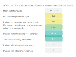 Figure 8. Summary of personalised prophylaxis study with Nuwiq ® (Human-cl rhFVIII). † Based on interim data for 30 patients. ‡ Patient with 2 adverse events (malaise / dizziness) which occurred after the same infusion. * During last 2-months of personalised prophylaxis.