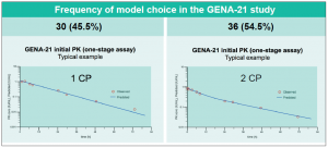 Frequency of model choice in the NuPreviq (GENA-21) study. The choice of model was not always unambiguous in the NuPreviq study.