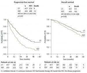 Figure 5. Continuous treatment is associated with improved progression-free survival and overall survival compared with
