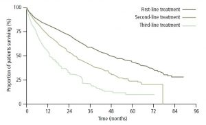 Figure 1. Median overall survival decreases with increasing lines of therapy .5 Copyright ©