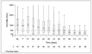 Figure 1. Anti-HBs levels in patients in ZEUS