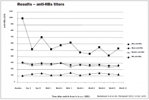 Figure 2. Anti-HBs titers after switching from IV to subcutaneous HBIG (Zutectra)