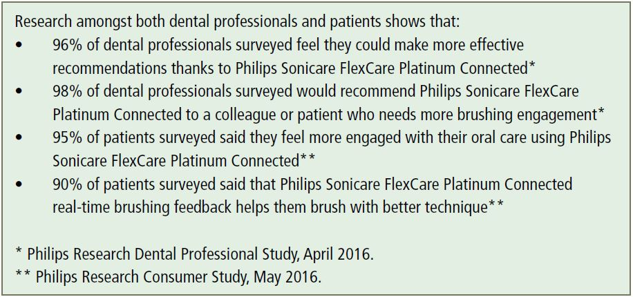 Research amongst both dental professionals and patients shows that: