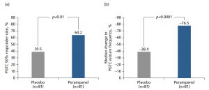 Figure 1: Efficacy of perampanel versus placebo in patients with PGTC seizures. (a) 50% responder rate; and (b) change in seizure frequency per 28 days [reprinted with permission from American Academy of Neurology © 2015].23. PGTC, primary generalised tonic-clonic.