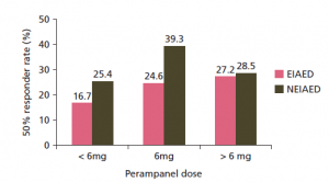 Figure 2: FYDATA 12-month responder rate for perampanel according to presence or absence of EIAEDs by dose [reprinted with permission from Elsevier © 2016].29 EIAED, enzyme-inducing antiepileptic drugs; NEIAED, non-enzyme inducing antiepileptic drugs.
