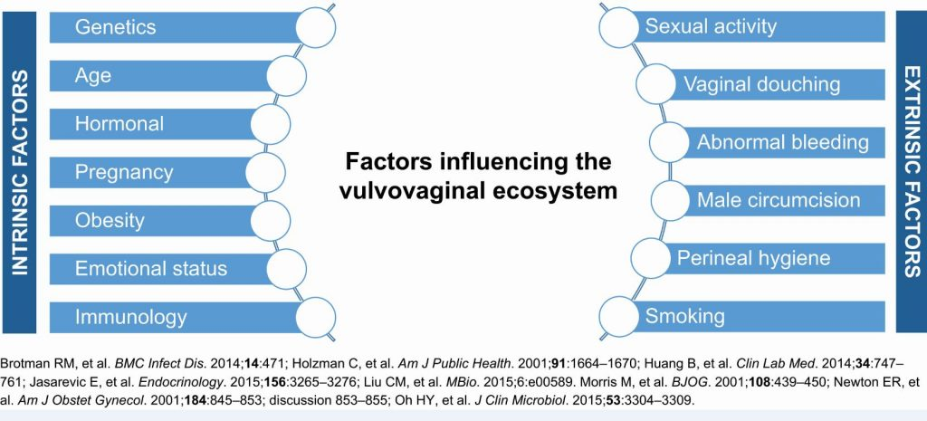 Figure 1: A summary of intrinsic and extrinsic factors influencing the vulvovaginal ecosystem.