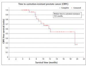 Figure 1. Time to the development of castration-resistance.