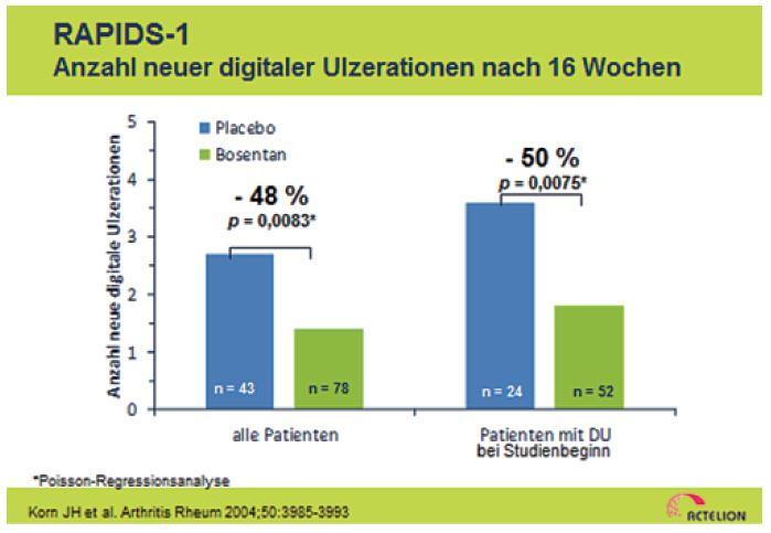 Abb. 2.: In der RAPIDS-1-Studie war bei SSc-Patienten mit digitalen Ulzera die Therapie mit Bosentan (62,5 mg zweimal täglich für vier Wochen gefolgt von 125 mg zweimal täglich für weitere 12 Wochen) signifikant wirksamer als Placebo. Dies bestätigte sich in der RAPIDS-2-Studie über eine Therapiedauer von 24 Wochen.