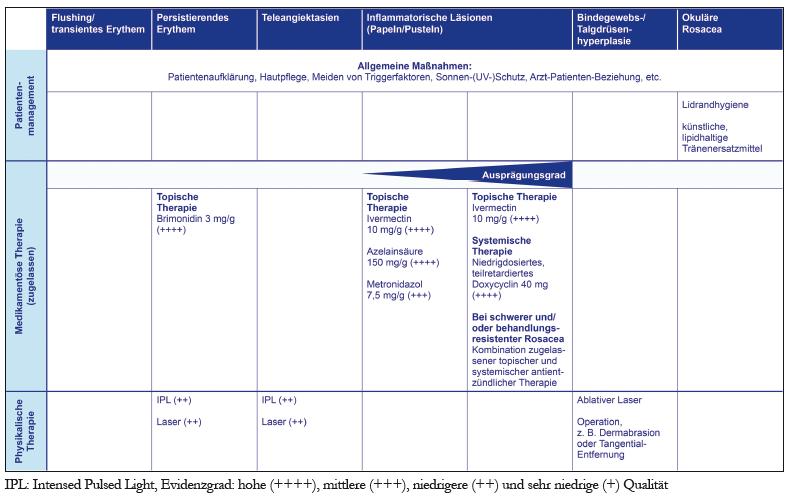 Zugelassene Behandlungsoptionen für die wichtigsten Rosacea-Symptome (Abbildung modizifiziert nach [3]; Angaben zur Evidenzqualität stammen aus dem aktuellen Cochrane-Review von van Zuuren et al. [4])