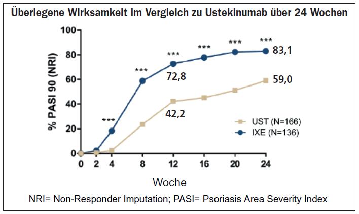 Abb. 1: IXORA-S-Studie: Ixekizumab ist gegenüber Ustekinumab überlegen (Daten über 24 Wochen)
