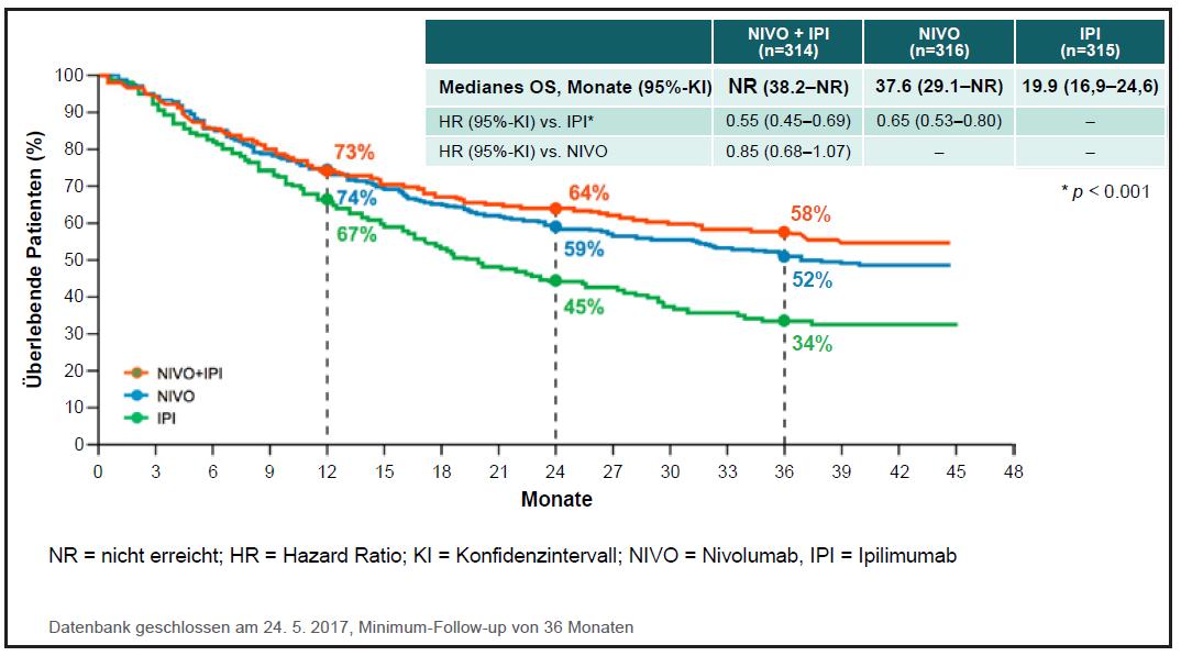 Abb. 1 CA209-067: Kaplan-Meier-Kurve zum Gesamtüberleben (OS) – medianes OS ist im Kombinationsarm noch nicht erreicht (nach Wolchok et al. 2017)