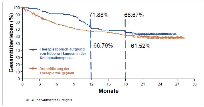 Abb. 2 Gepoolte Analyse von randomisierten Phase-II- und Phase-III-Studien (NIVO + IPI): Therapieabbruch vs. ohne Therapieabbruch ohne signifikanten Unterschied beim OS (nach Schadendorf et al. 2017)