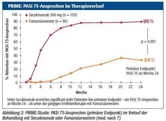 Abbildung 2: PRIME-Studie: PASI 75-Ansprechen (primärer Endpunkt) im Verlauf der Behandlung mit Secukinumab oder Fumarsäureestern (mod. nach 7)