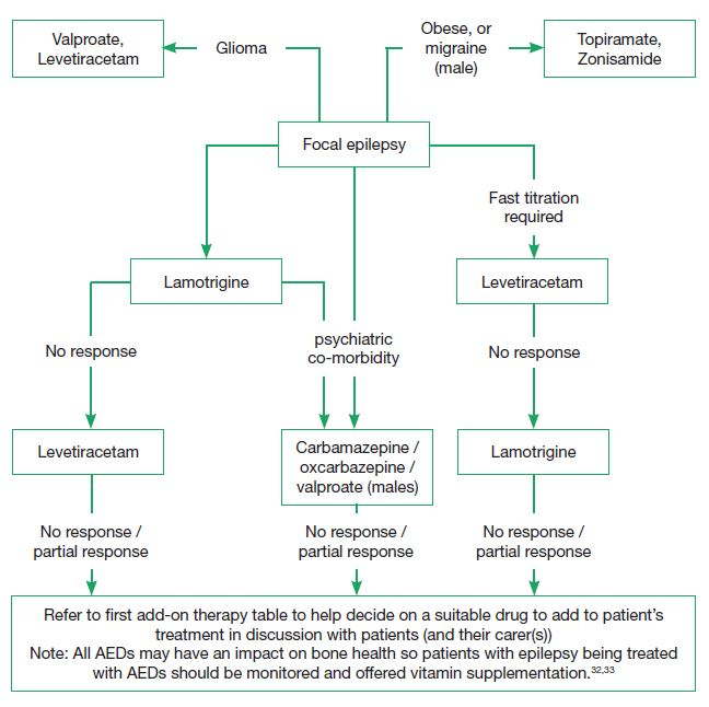 Figure 1. Common first and second-line drug choices for patients diagnosed with focal epilepsy