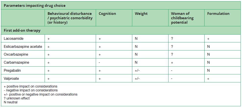 Table 2. Scenario 1: First add-on therapy in focal epilepsy in people with intellectual disability (ID) / acquired cognitive impairments –