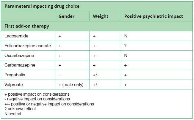 Table 3. Scenario 2: First add-on therapy in focal epilepsy in people with depression / mental