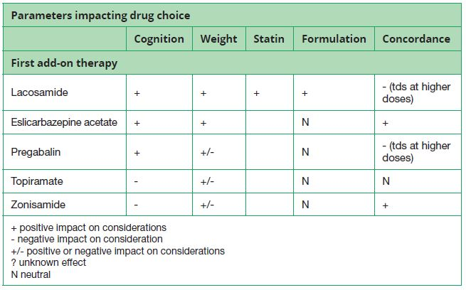 Table 4. Scenario 3: First add-on therapy in focal epilepsy in elderly or frail people (assume