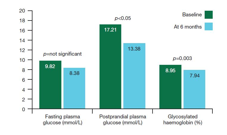 Figure 2. Treatment with PERT demonstrated significant reduction in postprandial plasma glucose and HbA   at six months versus baseline. Data from Mohan et al, 19987