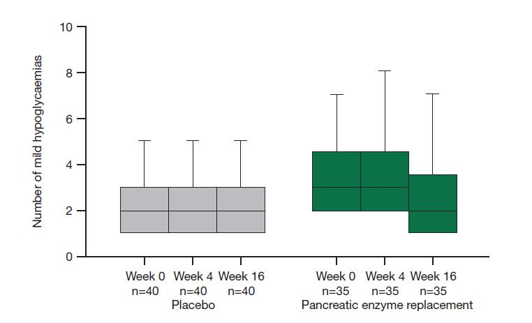 Figure 4. Reduction in mild to moderate hypoglycaemic episodes in thePERT-treated group at study end. Figure reproduced from Ewald et al, 200611 with permission. Copyright © 2006 John Wiley & Sons, Ltd