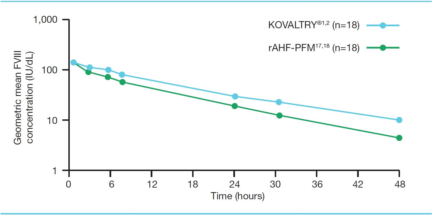 Figure 3. Geometric mean FVIII levels after 50 IU/kg doses of KOVALTRY®1,2 and