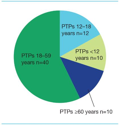 Figure 4. Distribution of PTPs treated with