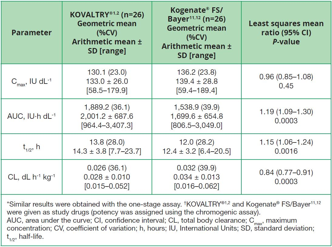 Table 1. PK results after single doses of KOVALTRY®1,2 and Kogenate® FS/Bayer11,12