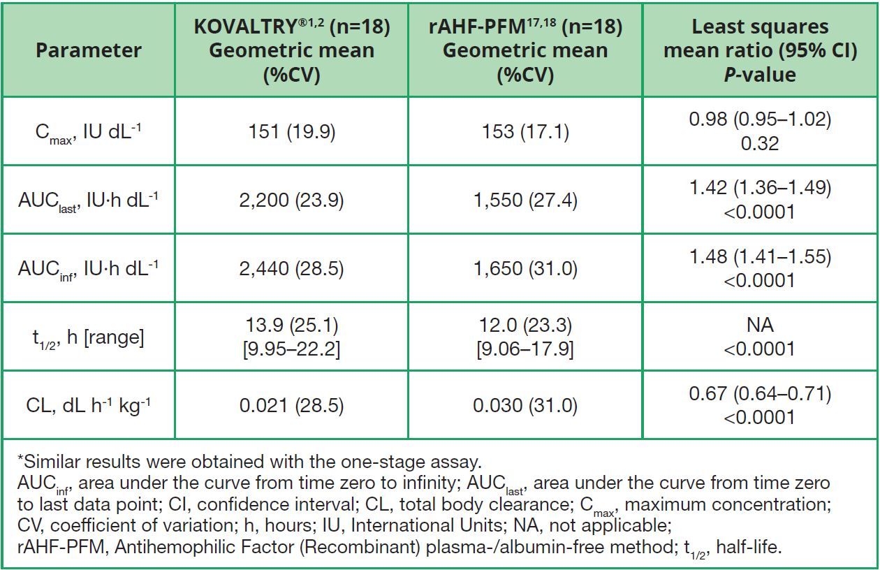 Table 2. PK results after single doses of KOVALTRY®1,2 and rAHF-PFM17,18 (chromogenic assay*)10