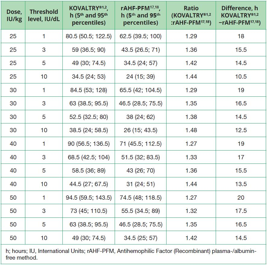 Table 3. Median time to FVIII threshold level after a single infusion dose (simulation of