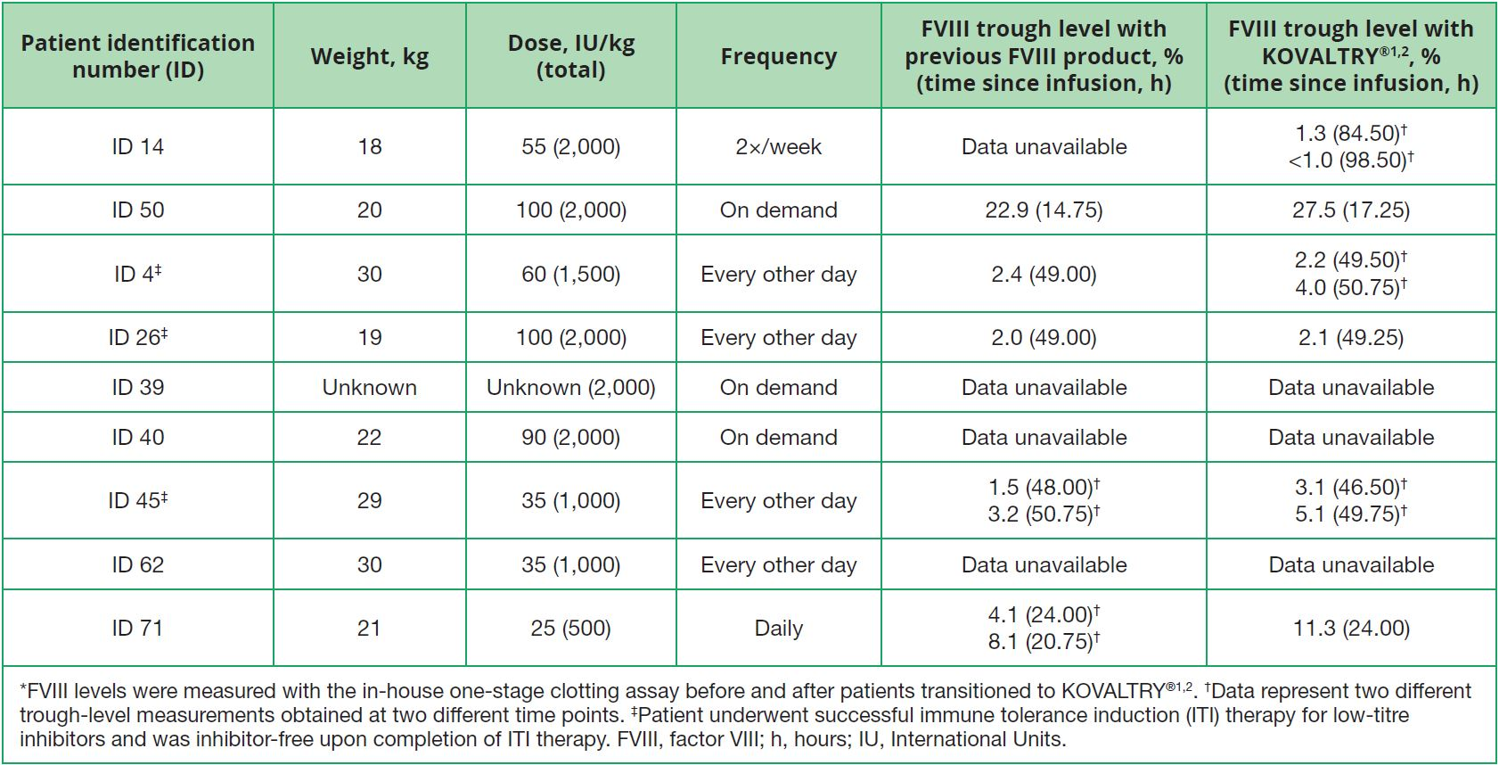 Table 7. Dosing regimens and FVIII trough levels for children receiving KOVALTRY®1,2 at the HTC in Bonn, Germany*