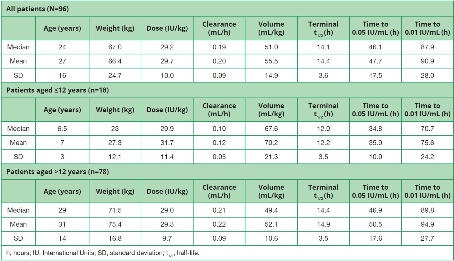 Table 4. Predictions made using the WAPPS-Hemo model22 for KOVALTRY®1,2 (parameter estimate summary of a two-compartment model)26